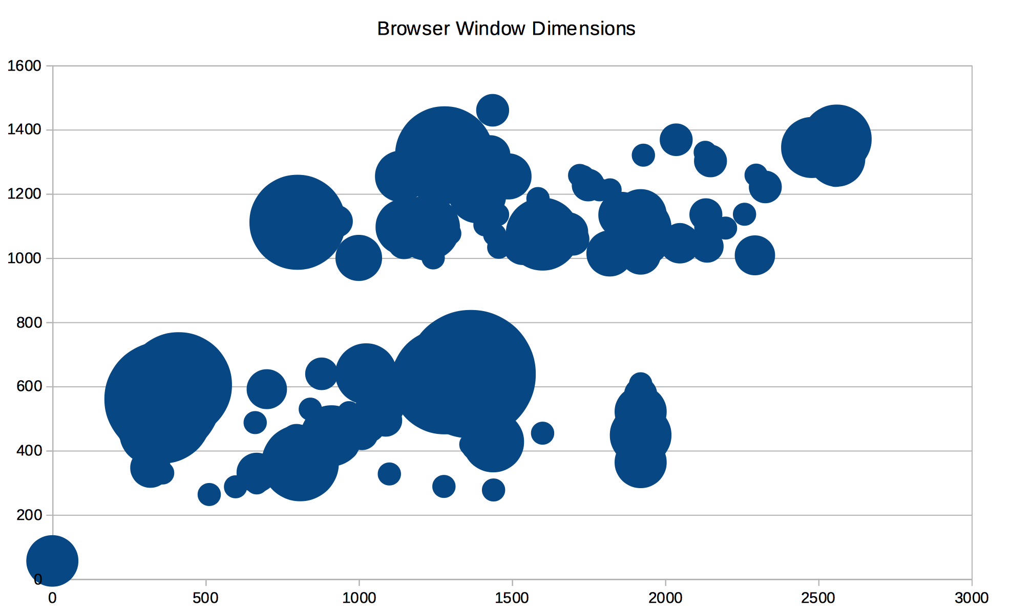 Browser window dimensions