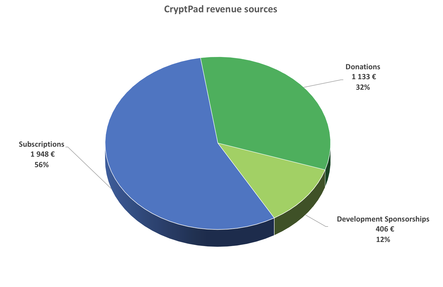 cryptpad funding by country