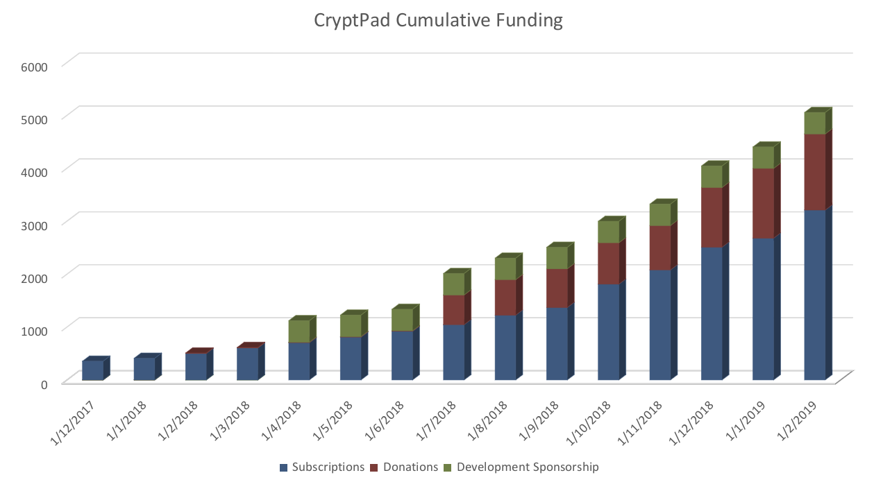 CryptPad funding details